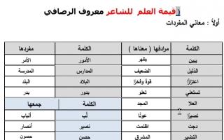 تدريبات مع الحل درس قيمة العلم عربي سادس